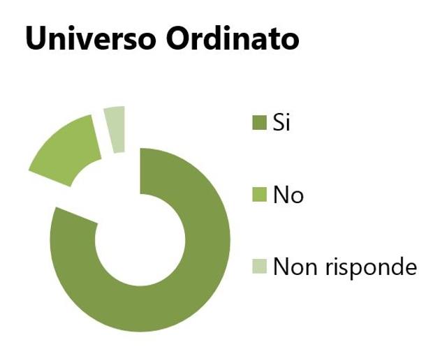 Indicazione votanti politiche 2013 - Universo Ordinato