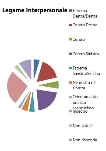 Orientamento elezioni politiche 2018 - Legame Interpersonale