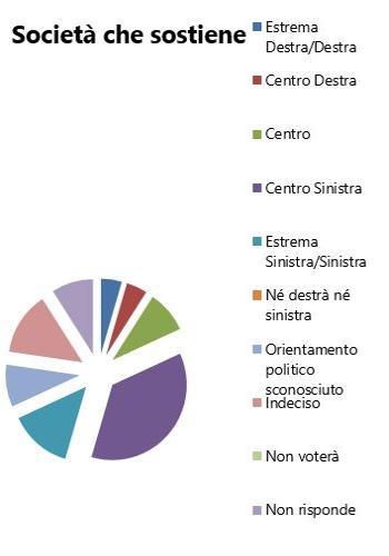 Orientamento elezioni politiche 2018 - Società che Sostiene
