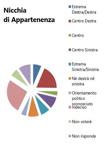 Orientamento elezioni politiche 2018 - Nicchia di appartenenza