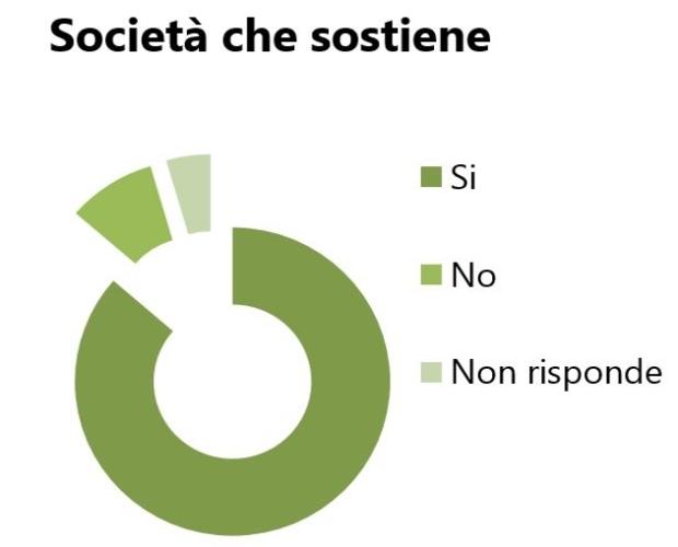 Indicazione votanti politiche 2013 - Società che Sostiene