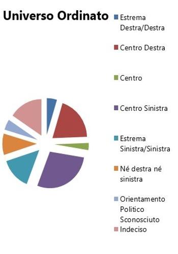Orientamento politico elezioni politiche 2013 - Universo Ordinato