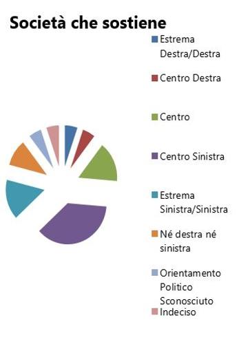 Orientamento politico elezioni politiche 2013 - Società che Sostiene