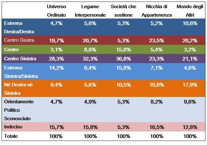 Tabella orientamento politiche 2013 per i 5 Universi Simbolici